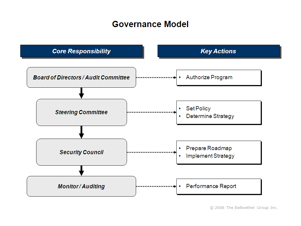 a comparision of corporate governance in Chapman tripp and the institute of directors (iod) have updated the governance code comparison table we produced last year to reflect the recent rewrite of the nzx corporate governance code we intend this as a tool to help directors, managers and investors identify the key similarities and differences.